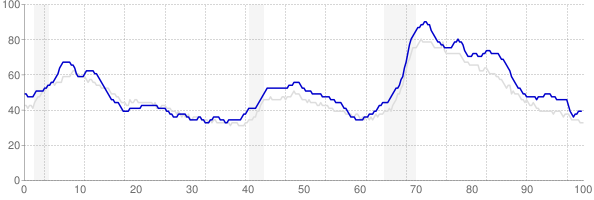 Illinois monthly unemployment rate chart from 1990 to October 2017